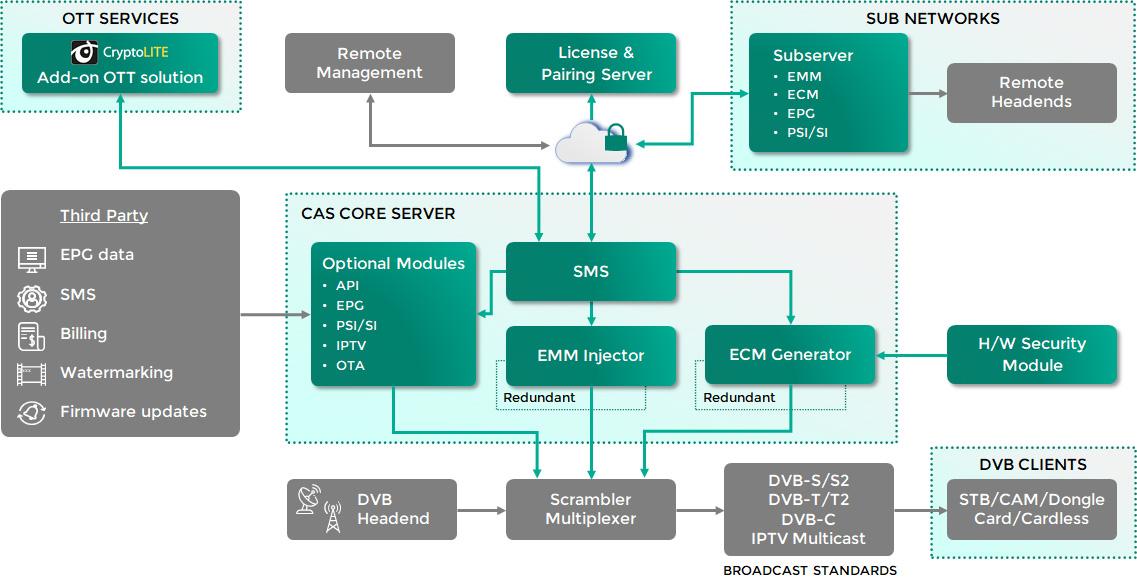 CryptoGuard CAS Scheme