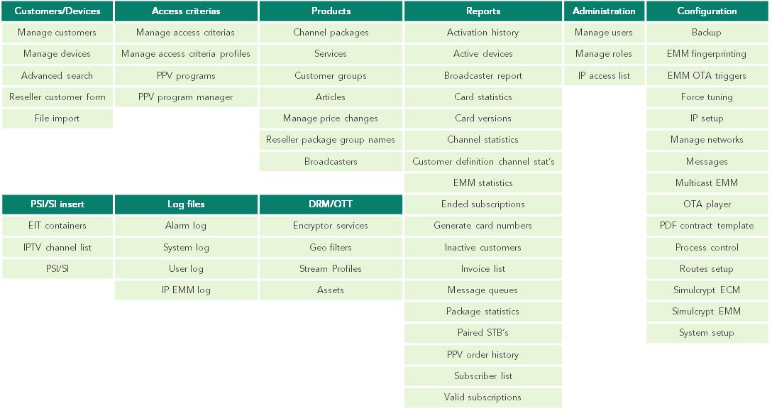 CryptoGuard SMS menu